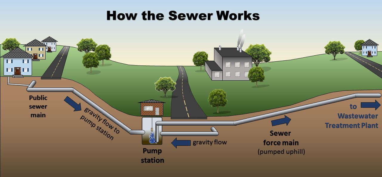 How Sewer Works
